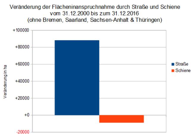 125 000 Fussballfelder Fur Neue Strassen Matthias Gastel