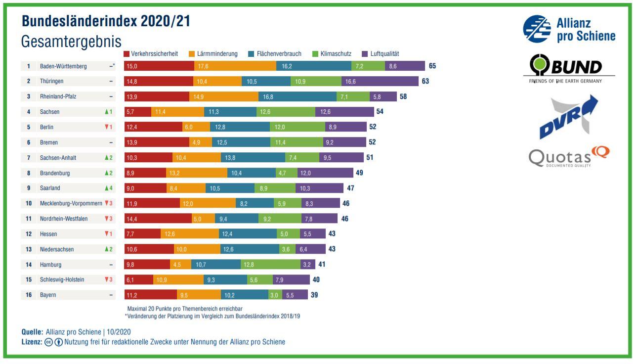 ApS Bundesländerindex