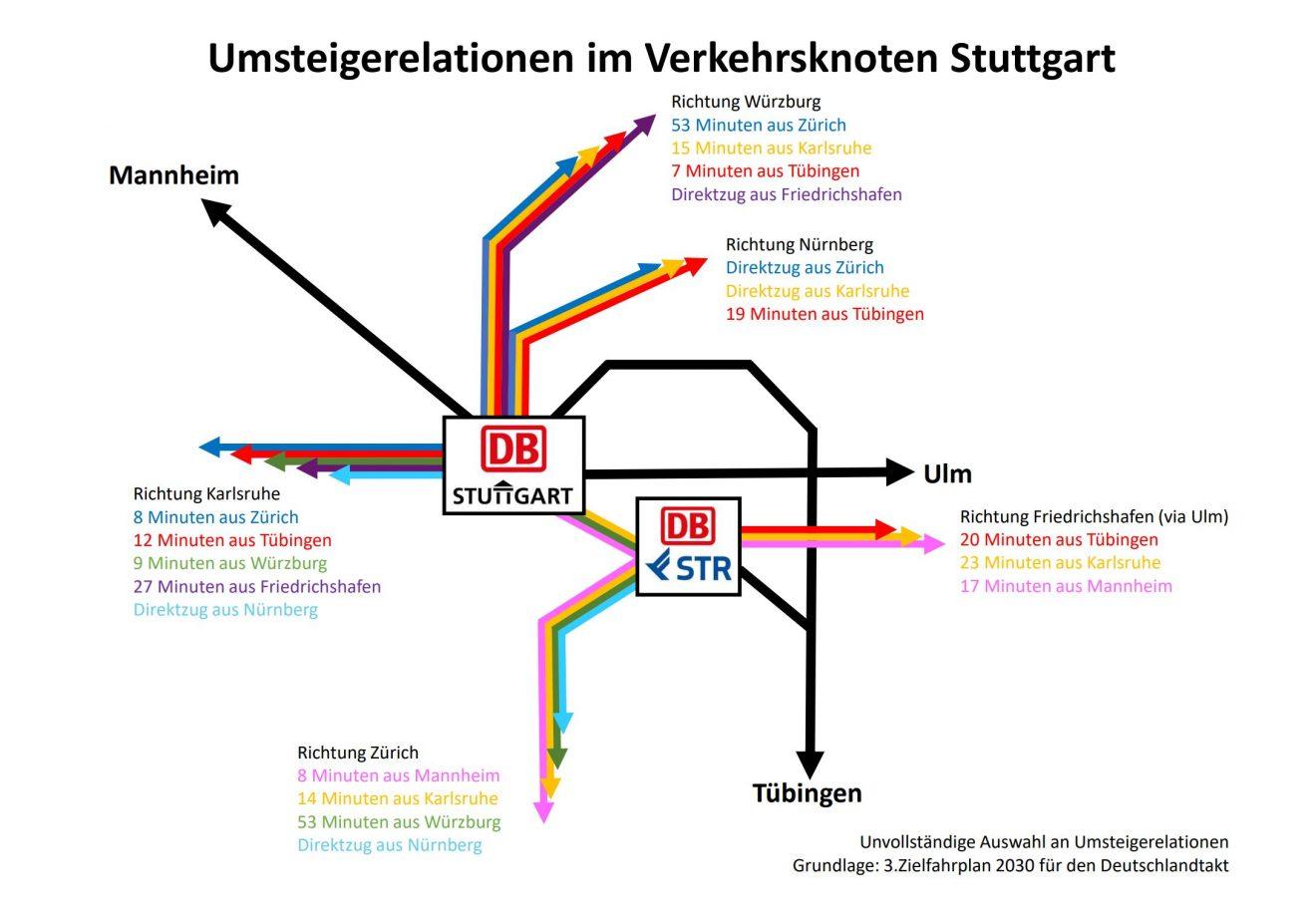 Umstiegszeiten_Stuttgart_Zielnetz2030_grafisch