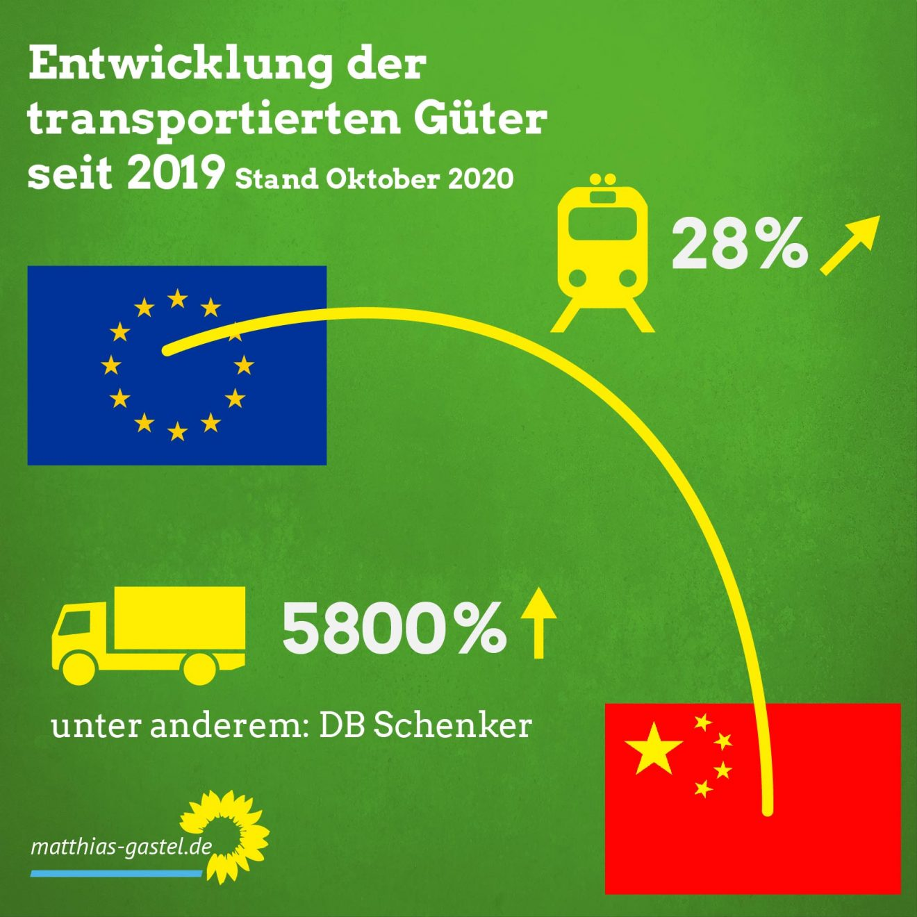 Sharepic China_Güterverkehr